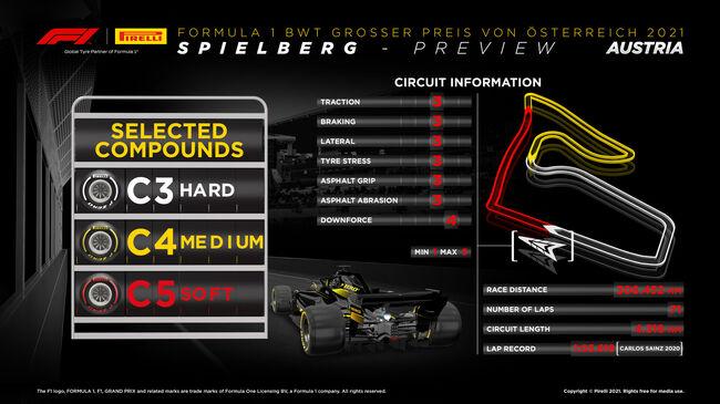 © Austrian Grand Prix tyre compounds - Image: Pirelli