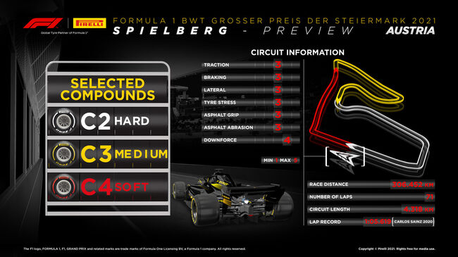 © Styrian Grand Prix tyre compounds - Image: Pirelli